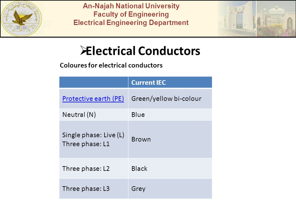 An-Najah National University Faculty of Engineering Electrical Engineering Department  Electrical Conductors Coloures for electrical conductors Current IEC Protective earth (PE)Green/yellow bi-colour Neutral (N)Blue Single phase: Live (L) Three phase: L1 Brown Three phase: L2Black Three phase: L3Grey