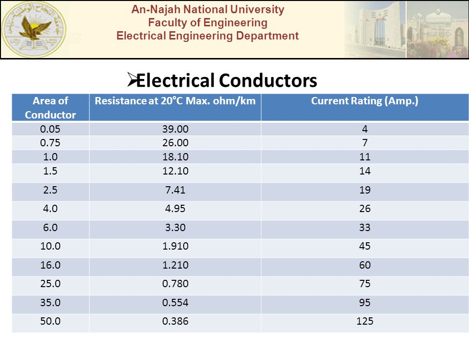 An-Najah National University Faculty of Engineering Electrical Engineering Department  Electrical Conductors Area of Conductor Resistance at 20°C Max.