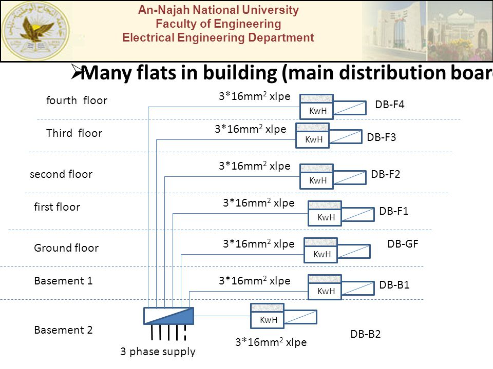 An-Najah National University Faculty of Engineering Electrical Engineering Department  Many flats in building (main distribution board 3 phase supply Basement 2 Basement 1 Ground floor first floor second floor Third floor fourth floor DB-B2 DB-B1 DB-GF DB-F1 DB-F2 DB-F3 DB-F4 3*16mm 2 xlpe KwH