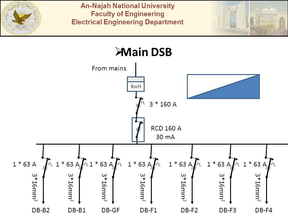 An-Najah National University Faculty of Engineering Electrical Engineering Department  Main DSB 3 * 160 A KwH DB-B2 3*16mm 2 1 * 63 A DB-B1 3*16mm 2 1 * 63 A DB-GF 3*16mm 2 1 * 63 A DB-F1 3*16mm 2 1 * 63 A DB-F2 3*16mm 2 1 * 63 A DB-F3 3*16mm 2 1 * 63 A DB-F4 3*16mm 2 1 * 63 A From mains RCD 160 A 30 mA