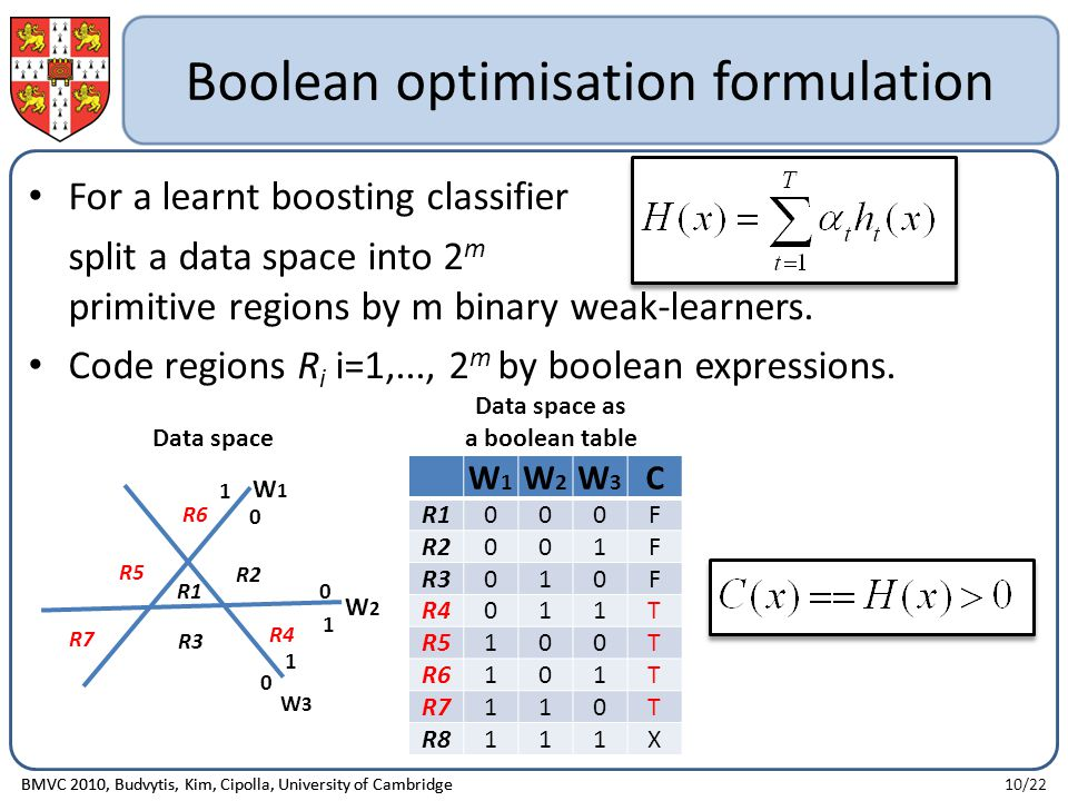 Boolean optimisation formulation For a learnt boosting classifier split a data space into 2 m primitive regions by m binary weak-learners.