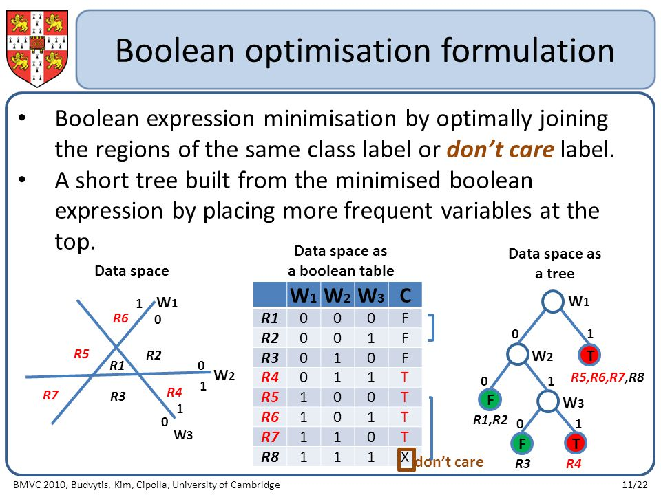 Boolean optimisation formulation Boolean expression minimisation by optimally joining the regions of the same class label or don't care label.
