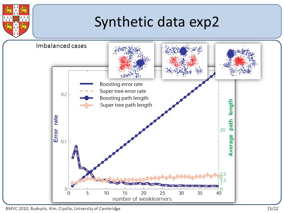 Synthetic data exp2 BMVC 2010, Budvytis, Kim, Cipolla, University of Cambridge15/22 Imbalanced cases