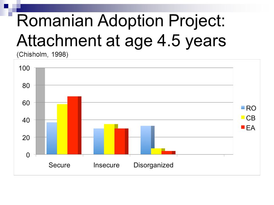 Romanian Adoption Project: Attachment at age 4.5 years (Chisholm, 1998)