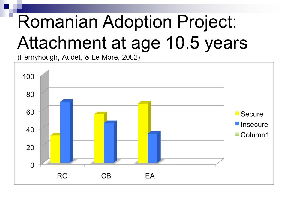 Romanian Adoption Project: Attachment at age 10.5 years (Fernyhough, Audet, & Le Mare, 2002)