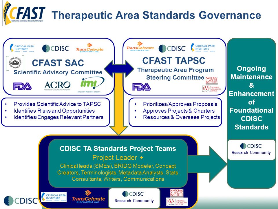Therapeutic Area Standards Governance CFAST TAPSC Therapeutic Area Program Steering Committee CFAST SAC Scientific Advisory Committee Prioritizes/Approves Proposals Approves Projects & Charters Resources & Oversees Projects Provides Scientific Advice to TAPSC Identifies Risks and Opportunities Identifies/Engages Relevant Partners Ongoing Maintenance & Enhancement of Foundational CDISC Standards CDISC TA Standards Project Teams Project Leader + Clinical leads (SMEs), BRIDG Modeler, Concept Creators, Terminologists, Metadata Analysts, Stats Consultants, Writers, Communications Research Community