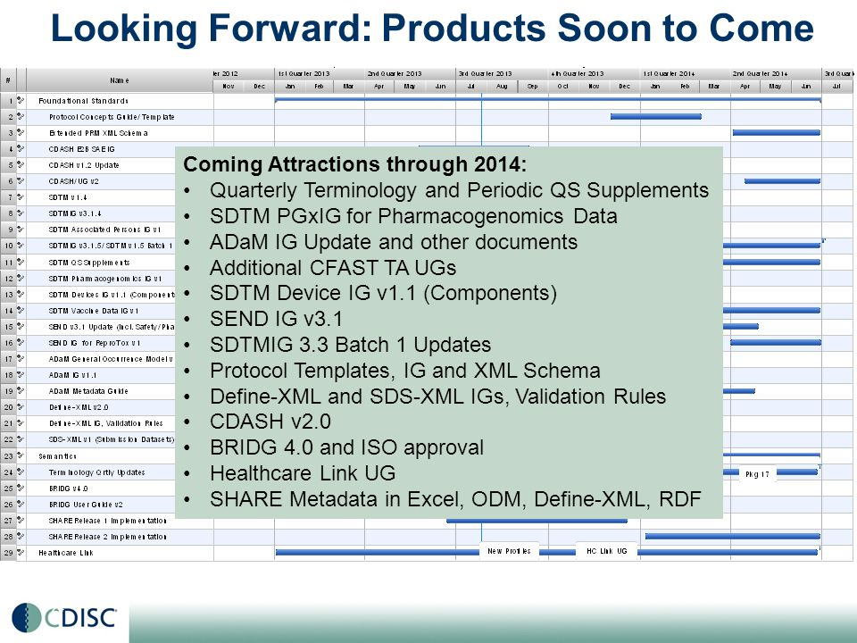 24 2013 CDISC Technical Plan – Foundational Standards Coming Attractions through 2014: Quarterly Terminology and Periodic QS Supplements SDTM PGxIG for Pharmacogenomics Data ADaM IG Update and other documents Additional CFAST TA UGs SDTM Device IG v1.1 (Components) SEND IG v3.1 SDTMIG 3.3 Batch 1 Updates Protocol Templates, IG and XML Schema Define-XML and SDS-XML IGs, Validation Rules CDASH v2.0 BRIDG 4.0 and ISO approval Healthcare Link UG SHARE Metadata in Excel, ODM, Define-XML, RDF Looking Forward: Products Soon to Come
