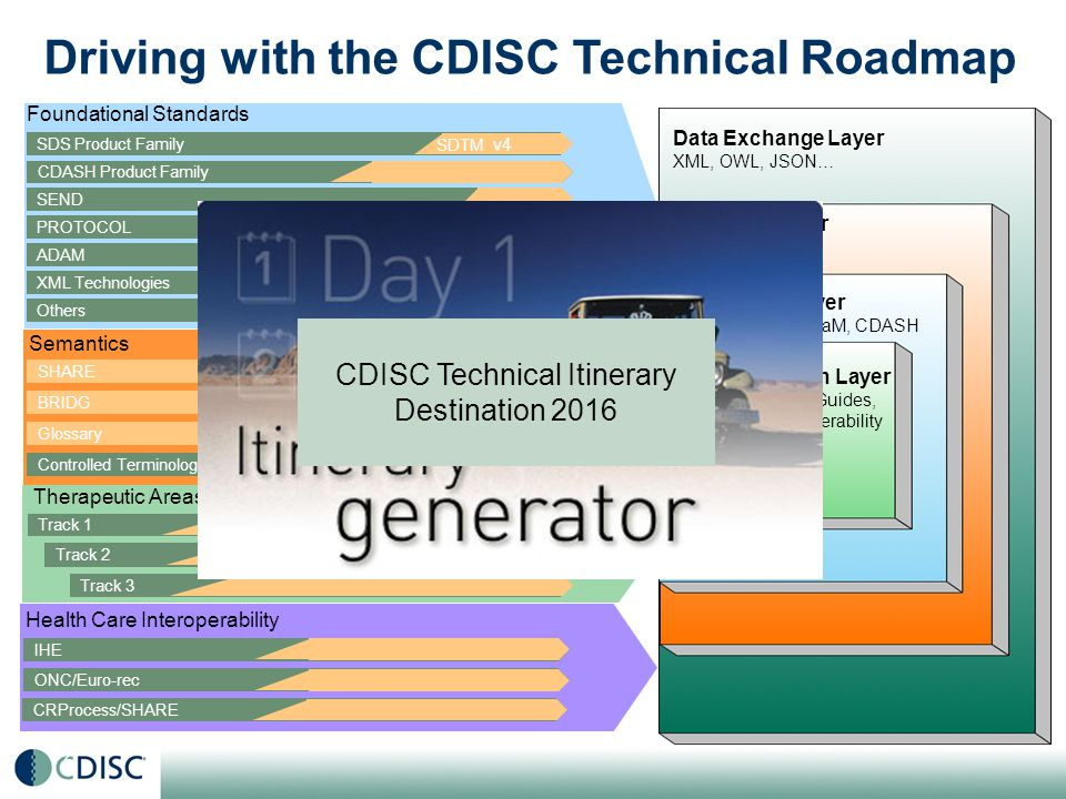 Driving with the CDISC Technical Roadmap Foundational Standards Semantics Therapeutic Areas SDS Product Family CDASH Product Family SHARE BRIDG Track 1 Track 2 Track 3 SEND PROTOCOL Others XML Technologies Glossary ADAM Controlled Terminology Health Care Interoperability IHE ONC/Euro-rec CRProcess/SHARE Data Exchange Layer XML, OWL, JSON… Semantic Layer BRIDG/SHARE Functional Layer SDTM, SEND, ADaM, CDASH Implementation Layer Therapeutic Area Guides, Healthcare Interoperability Kits SDTM v4 27 CDISC Technical Itinerary Destination 2016
