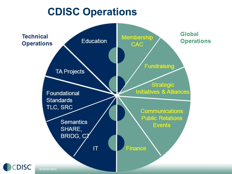4 Members, Supporters, Volunteers, Stakeholders, Adopters CDISC Operation s CDISC User Networks CDISC Teams CDISC Coordinating Committees CDISC Board of Directors CDISC Advisory Council