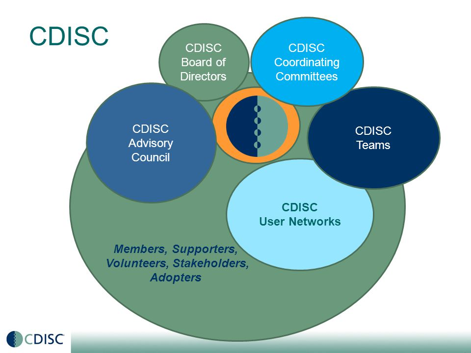 Coalition for Accelerating Standards & Therapies In response to CDISC member value surveys and PDUFA V (with the FDA s statement of need for therapeutic area data standards), C-Path and CDISC established CFAST CFAST is an initiative to accelerate clinical research and medical product development by creating and maintaining data standards, tools and methods for conducting research in therapeutic areas that are important to public health Now contributing to CFAST: FDA, TransCelerate Biopharma, NCI EVS, ACRO and IMI 15