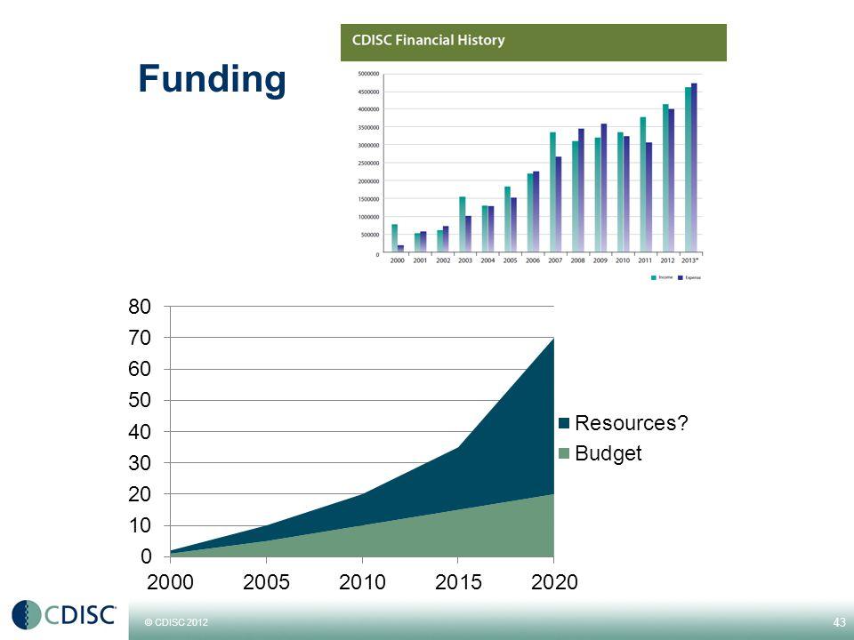 © CDISC 2012 Funding 43