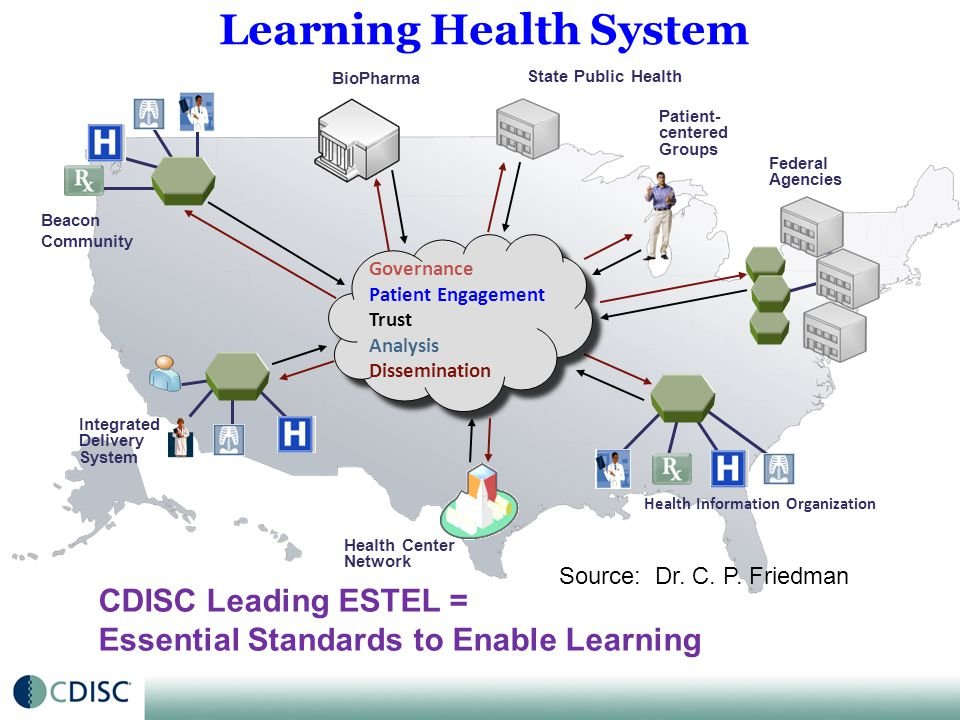 © CDISC 2012 SHARE Road Map: Incremental Implementation 29 Major Versions: Releases 1 - 4