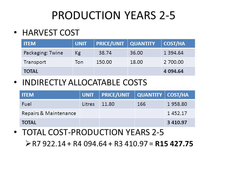 PRODUCTION YEARS 2-5 HARVEST COST INDIRECTLY ALLOCATABLE COSTS TOTAL COST-PRODUCTION YEARS 2-5  R7 922.14 + R4 094.64 + R3 410.97 = R15 427.75 ITEMUNITPRICE/UNITQUANTITYCOST/HA Packaging: TwineKg 38.7436.001 394.64 TransportTon150.0018.002 700.00 TOTAL4 094.64 ITEMUNITPRICE/UNITQUANTITYCOST/HA FuelLitres11.801661 958.80 Repairs & Maintenance1 452.17 TOTAL3 410.97