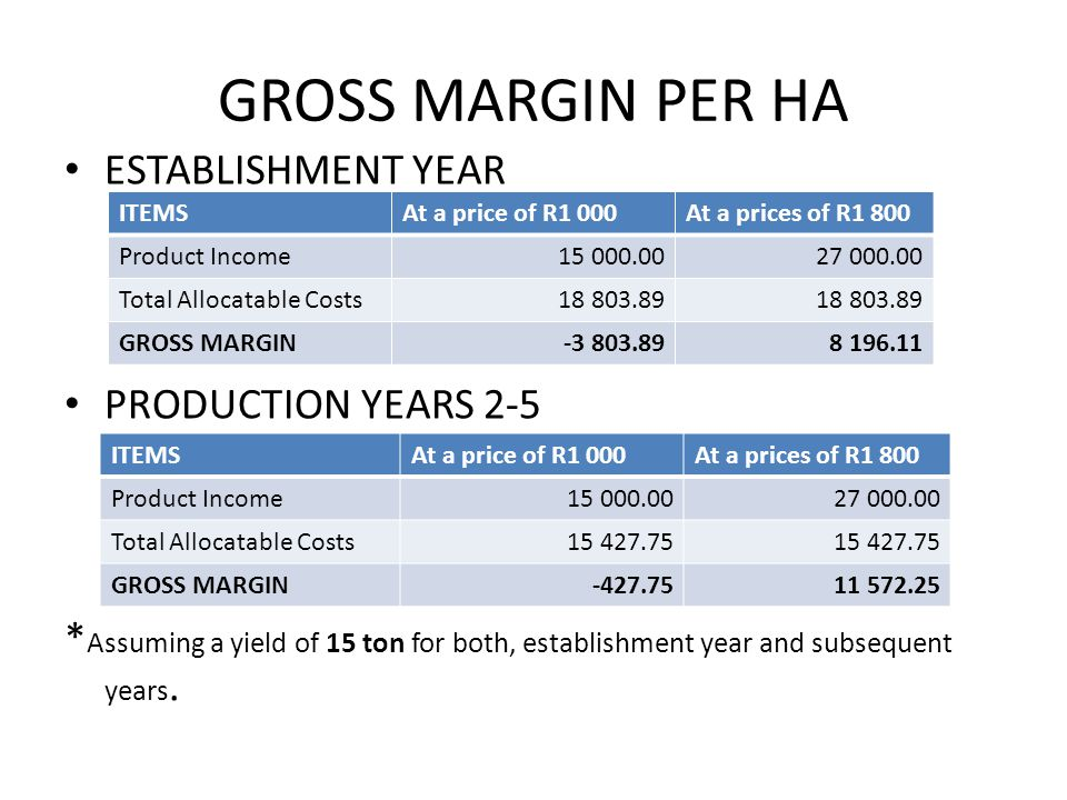 GROSS MARGIN PER HA ESTABLISHMENT YEAR PRODUCTION YEARS 2-5 * Assuming a yield of 15 ton for both, establishment year and subsequent years.