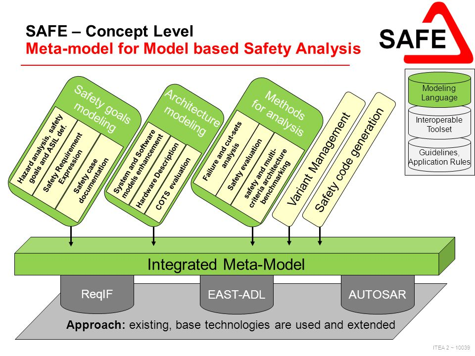 ITEA 2 ~ 10039 Approach: existing, base technologies are used and extended ReqIF EAST-ADLAUTOSAR Integrated Meta-Model SAFE – Concept Level Meta-model