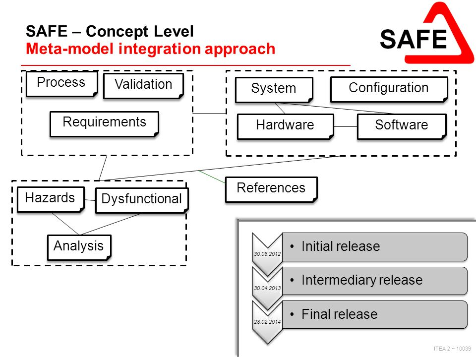 ITEA 2 ~ 10039 SAFE – Concept Level Meta-model integration approach Process Requirements Hazards Dysfunctional Analysis Validation References System H