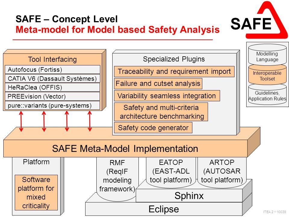 ITEA 2 ~ 10039 Platform Eclipse RMF (ReqIF modeling framework) Sphinx EATOP (EAST-ADL tool platform) ARTOP (AUTOSAR tool platform) SAFE Meta-Model Imp