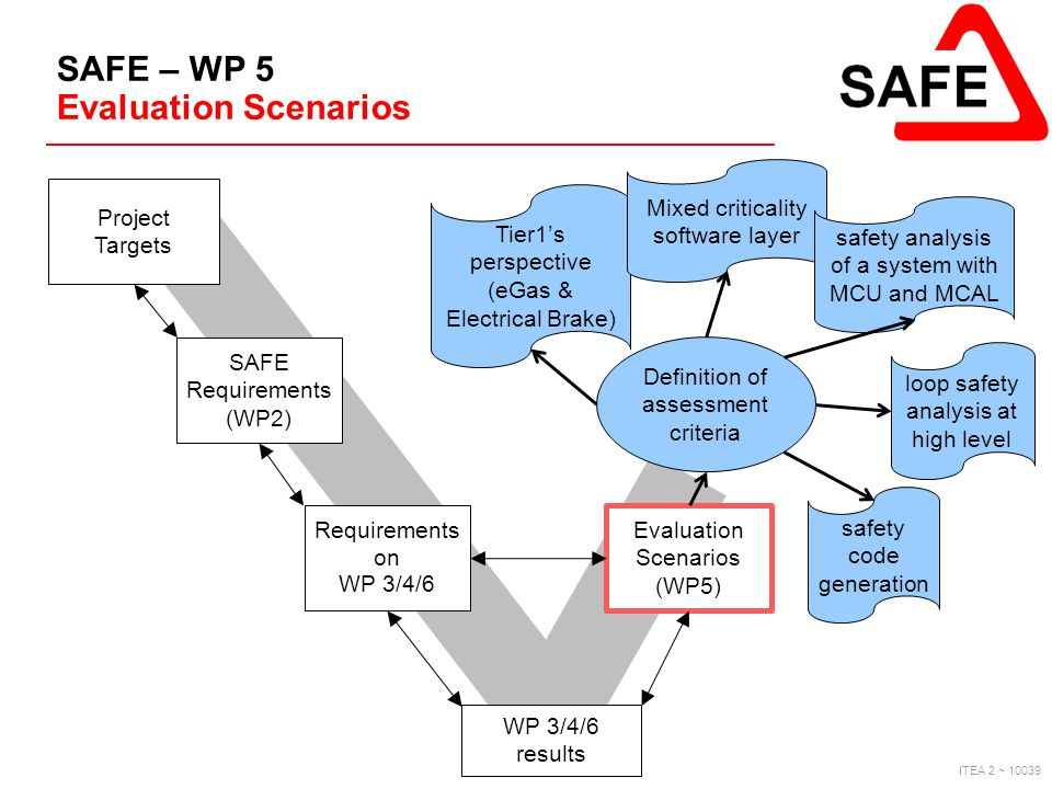 ITEA 2 ~ 10039 SAFE – WP 5 Evaluation Scenarios Project Targets Requirements on WP 3/4/6 results SAFE Requirements (WP2) Evaluation Scenarios (WP5) Ti
