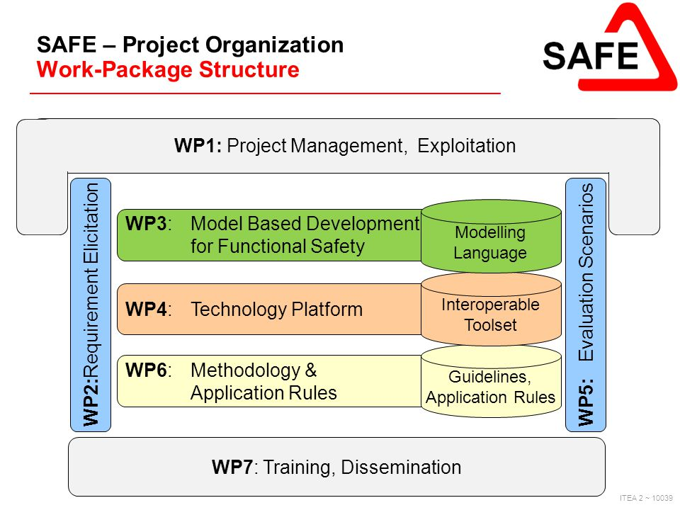 ITEA 2 ~ 10039 SAFE – Project Organization Work-Package Structure WP2: Requirement Elicitation WP7: Training, Dissemination WP1: Project Management, E