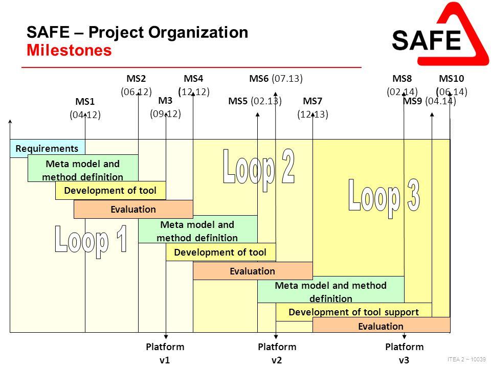 ITEA 2 ~ 10039 SAFE – Project Organization Milestones Requirements MS1 (04.12) MS2 (06.12) MS4 (12.12) Platform v1 Platform v2 Platform v3 Meta model