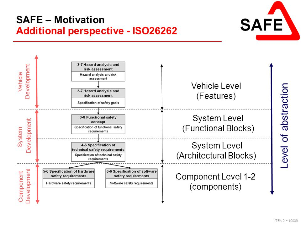 ITEA 2 ~ 10039 SAFE – Motivation Additional perspective - ISO26262 Component Level 1-2 (components) System Level (Functional Blocks) Vehicle Level (Fe