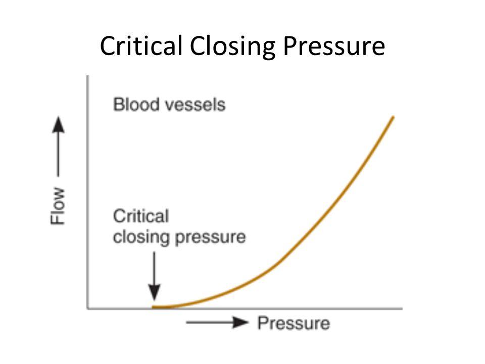 Critical Closing Pressure