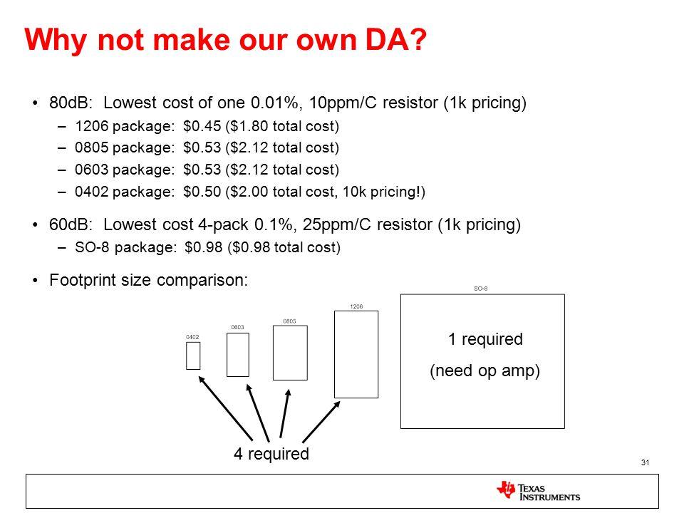 31 Why not make our own DA.