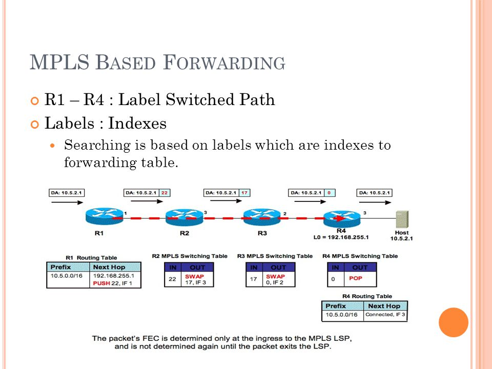 MPLS B ASED F ORWARDING R1 – R4 : Label Switched Path Labels : Indexes Searching is based on labels which are indexes to forwarding table.