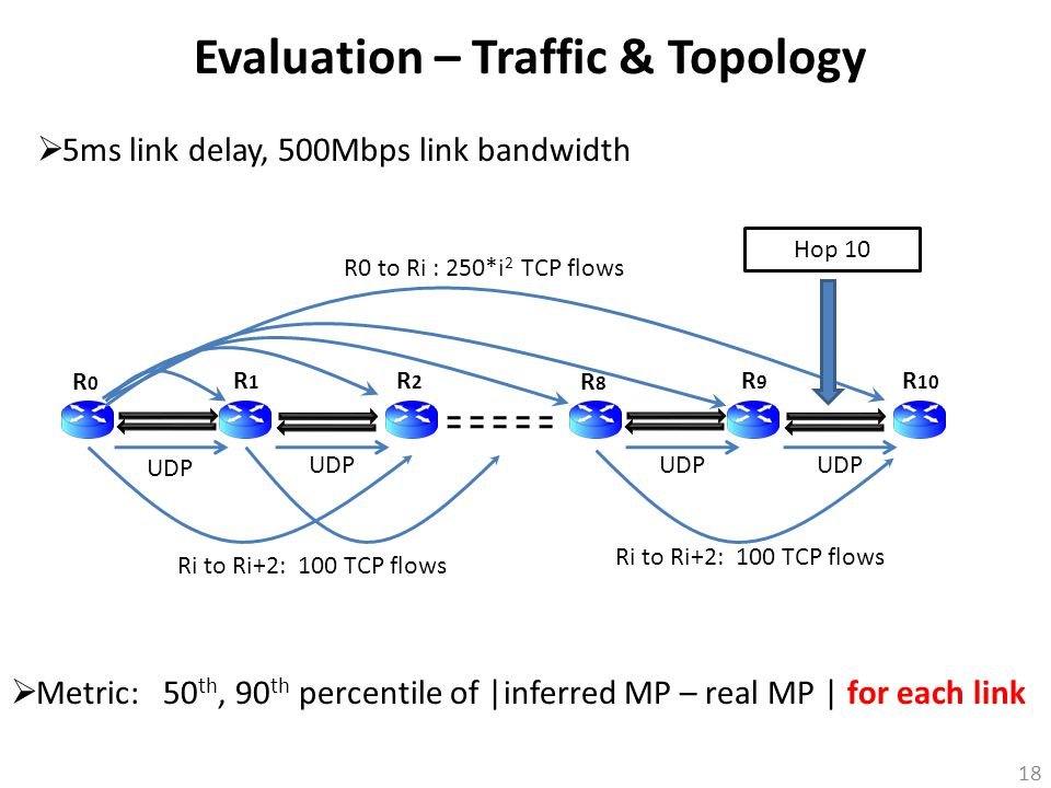 18 Evaluation – Traffic & Topology  5ms link delay, 500Mbps link bandwidth  Metric: 50 th, 90 th percentile of |inferred MP – real MP | for each lin