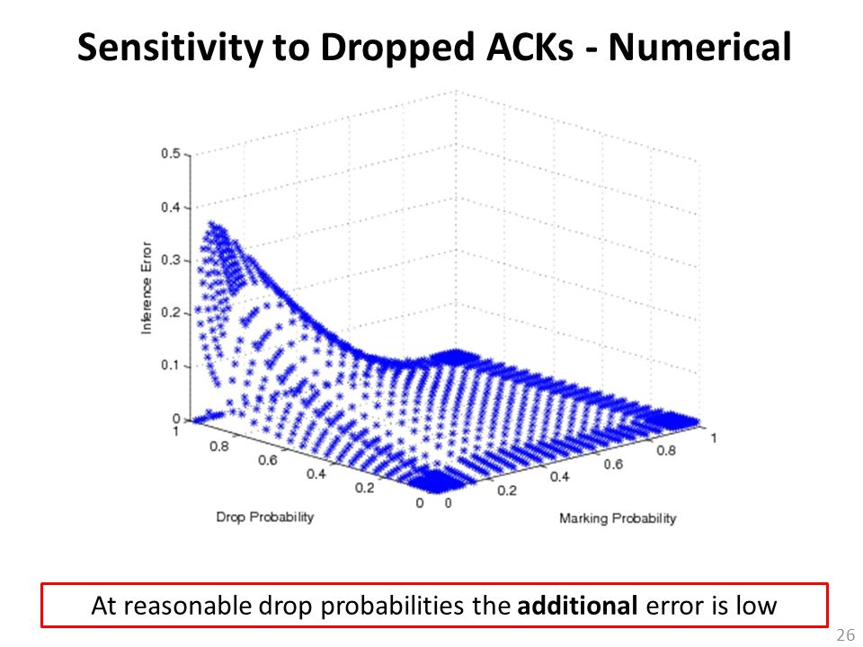 26 Sensitivity to Dropped ACKs - Numerical At reasonable drop probabilities the additional error is low