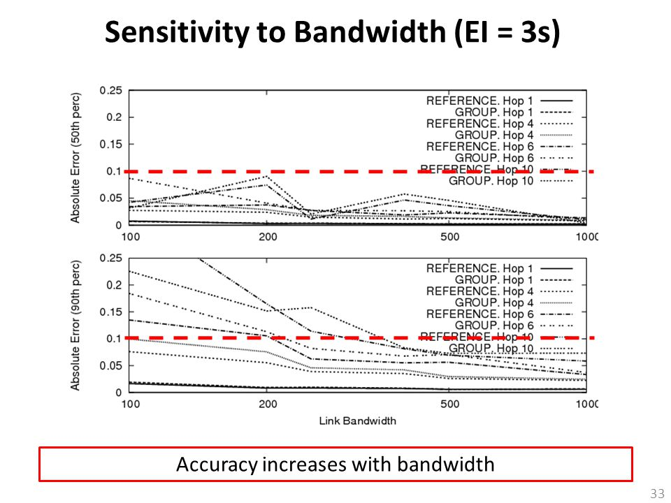 33 Sensitivity to Bandwidth (EI = 3s) Accuracy increases with bandwidth