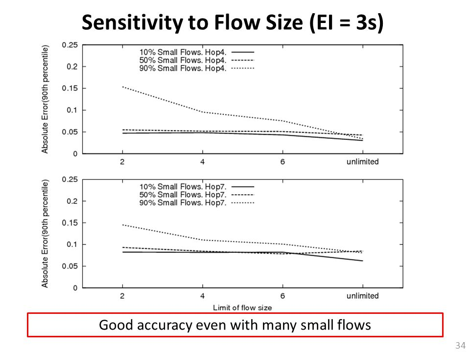 34 Sensitivity to Flow Size (EI = 3s) Good accuracy even with many small flows