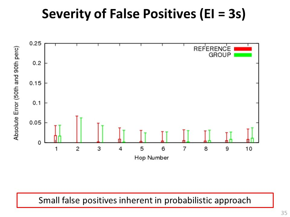35 Severity of False Positives (EI = 3s) Small false positives inherent in probabilistic approach