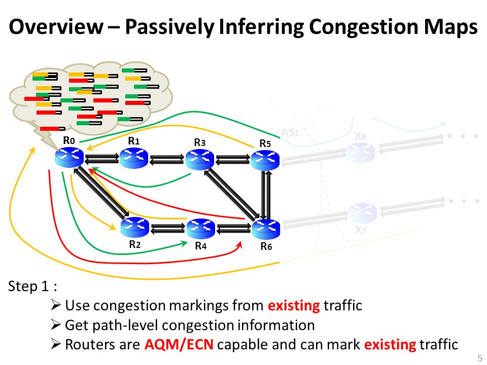 Overview – Passively Inferring Congestion Maps 5 R0R0 R1R1 R3R3 R5R5 X7X7 X8X8 AS 1 AS 2 R2R2 R4R4 R6R6... R0R0 R1R1 Step 1 :  Use congestion marking