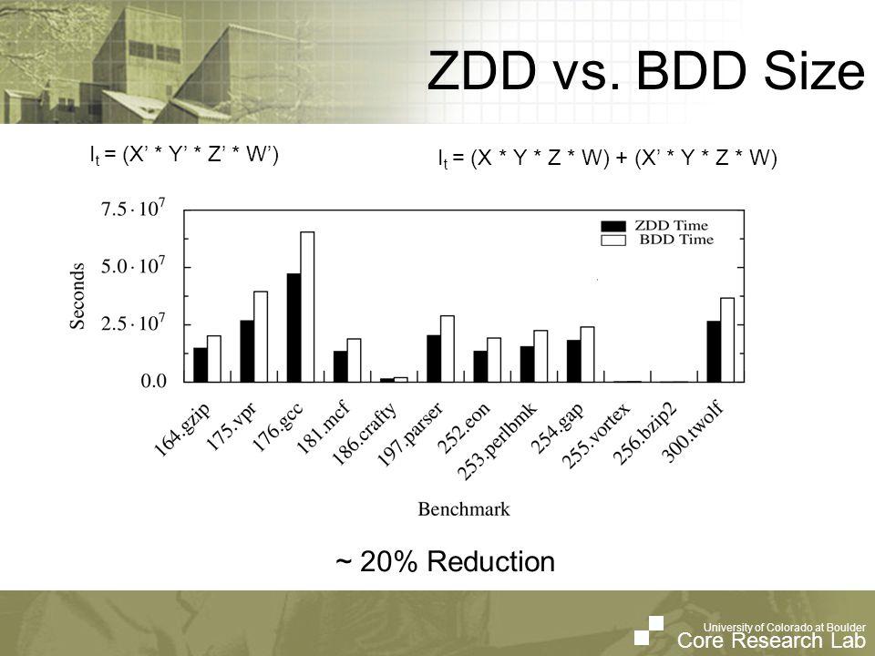 University of Colorado at Boulder Core Research Lab University of Colorado at Boulder Core Research Lab ZDD vs. BDD Size I t = (X' * Y' * Z' * W') I t