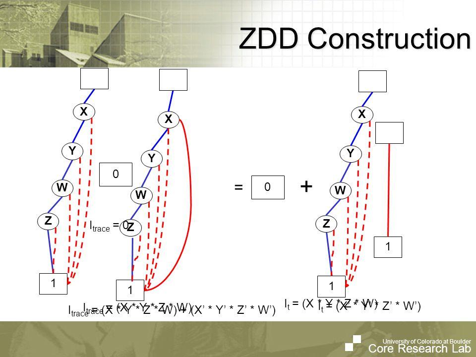 University of Colorado at Boulder Core Research Lab University of Colorado at Boulder Core Research Lab ZDD Construction I t = (X' * Y' * Z' * W') 1 X