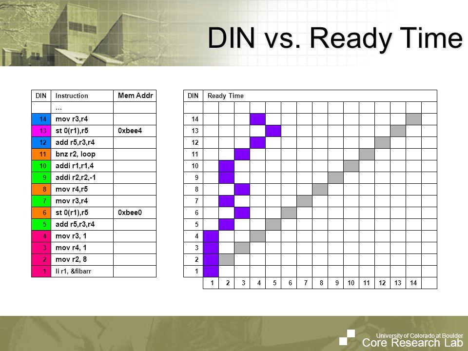 University of Colorado at Boulder Core Research Lab University of Colorado at Boulder Core Research Lab DIN vs. Ready Time 1 2 3 413 5 7 9 10 6 8 1114