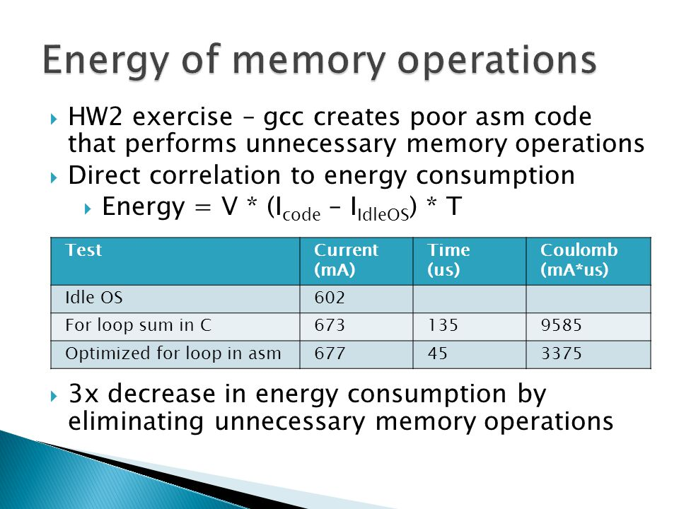  HW2 exercise – gcc creates poor asm code that performs unnecessary memory operations  Direct correlation to energy consumption  Energy = V * (I code – I IdleOS ) * T  3x decrease in energy consumption by eliminating unnecessary memory operations TestCurrent (mA) Time (us) Coulomb (mA*us) Idle OS602 For loop sum in C6731359585 Optimized for loop in asm677453375