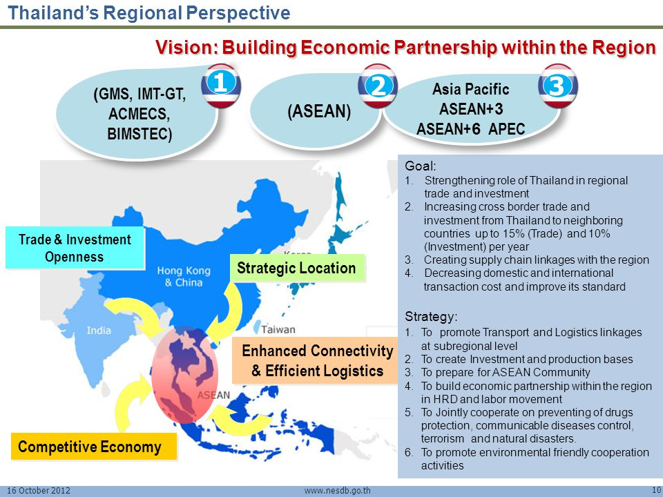 16 October 2012 10 www.nesdb.go.th Vision: Building Economic Partnership within the Region Strategic Location Trade & Investment Openness Trade & Inve