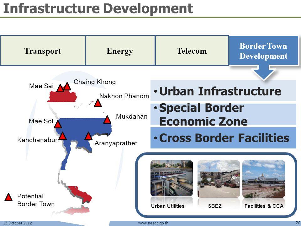 16 October 2012 20 www.nesdb.go.th Urban Infrastructure Special Border Economic Zone Urban UtilitiesSBEZFacilities & CCA Infrastructure Development En