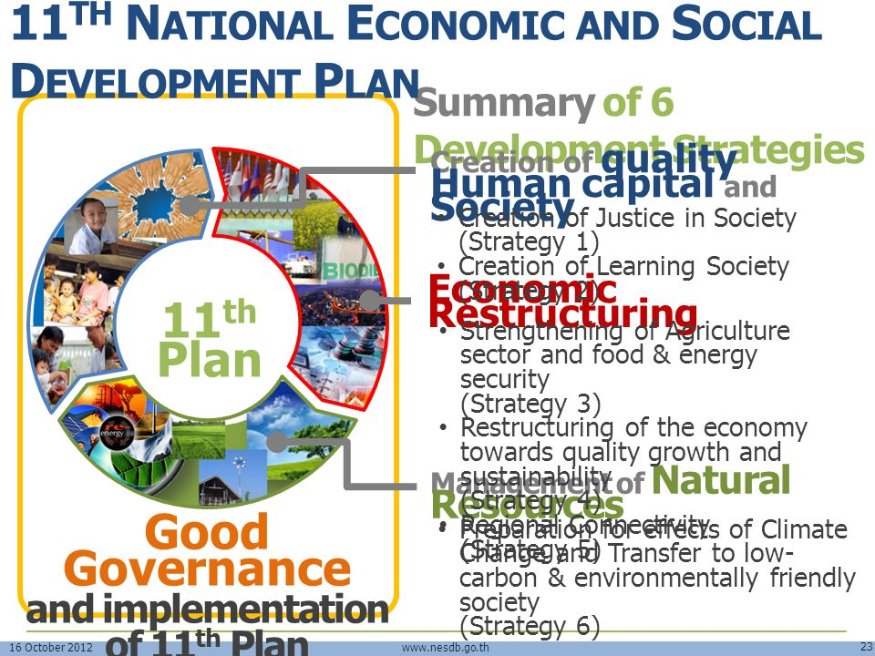16 October 2012 23 www.nesdb.go.th Summary of 6 Development Strategies Creation of quality Human capital and Society 11 th Plan Economic Restructuring
