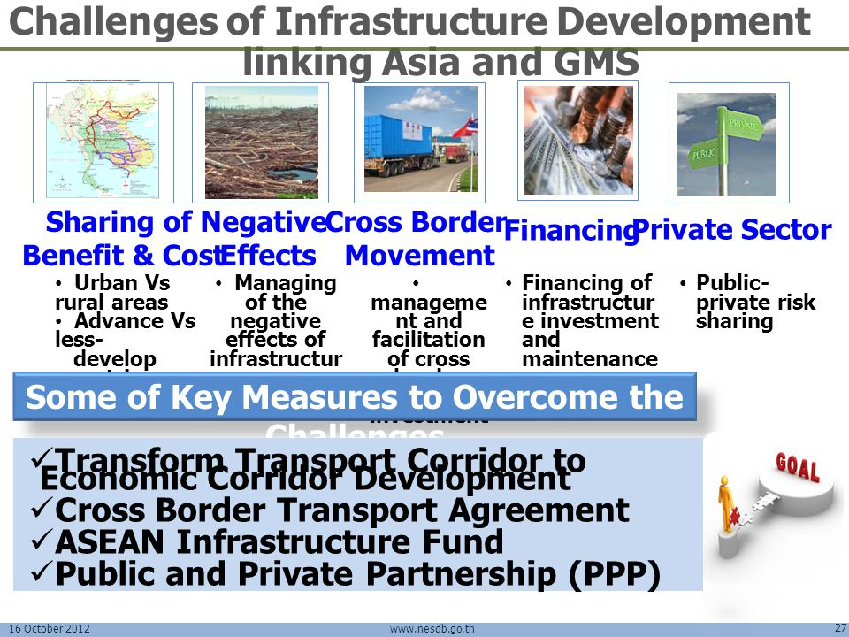 16 October 2012 27 www.nesdb.go.th Cross Border Movement Sharing of Benefit & Cost Negative Effects Financing Private Sector manageme nt and facilitat