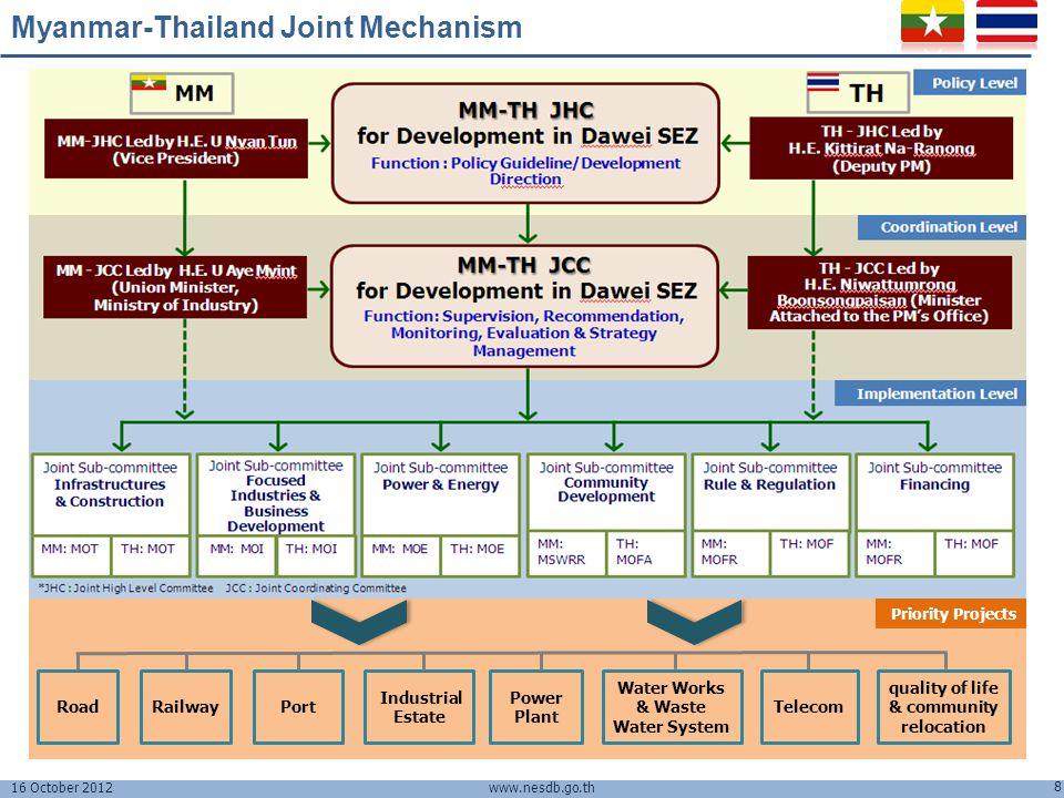 16 October 2012 8 www.nesdb.go.th Myanmar-Thailand Joint Mechanism RailwayPort Power Plant Water Works & Waste Water System Telecom Industrial Estate