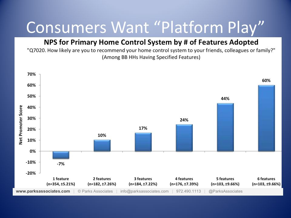 Consumers Want Platform Play