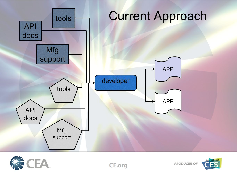 API docs tools Mfg support developer tools API docs Mfg support APP Current Approach APP