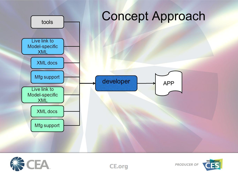 developer APP tools Mfg support Live link to Model-specific XML XML docs Mfg support Live link to Model-specific XML XML docs Concept Approach