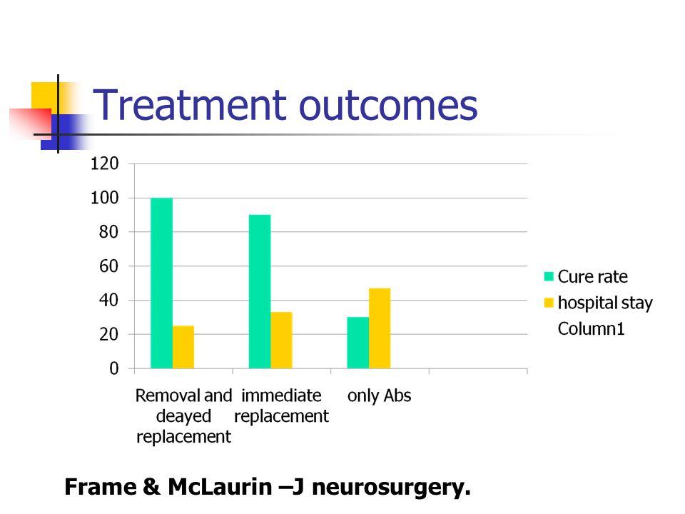 Treatment outcomes Frame & McLaurin –J neurosurgery.