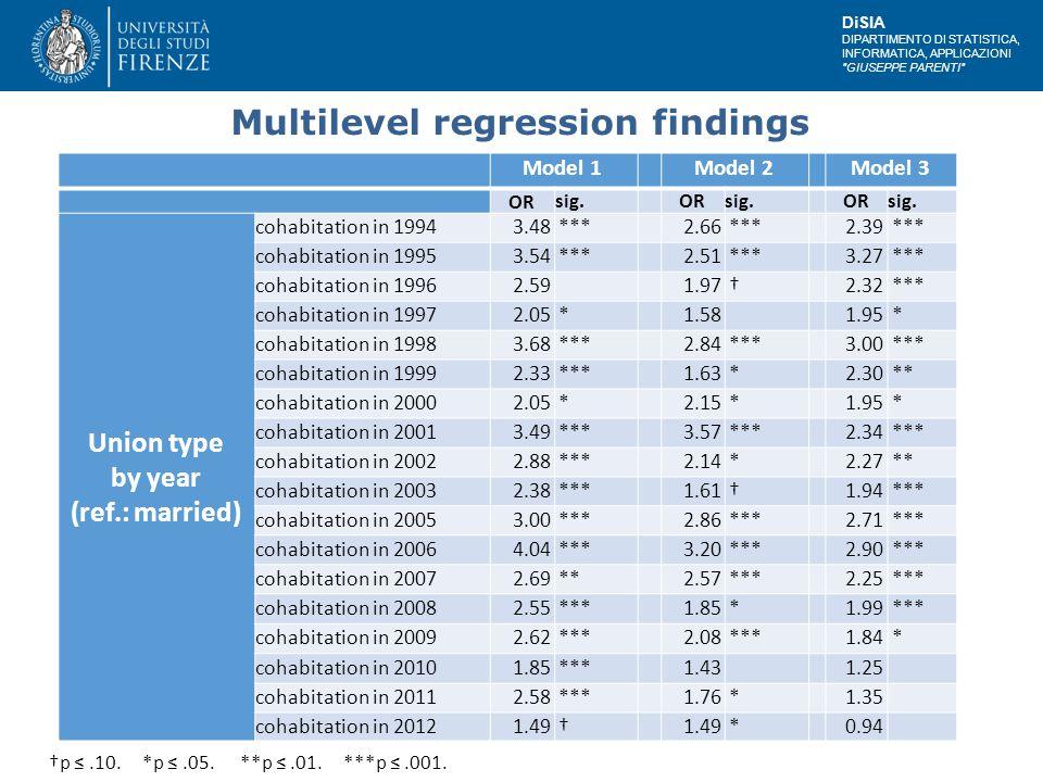 DiSIA DIPARTIMENTO DI STATISTICA, INFORMATICA, APPLICAZIONI GIUSEPPE PARENTI Multilevel regression findings Model 1 Model 2 Model 3 ORsig.