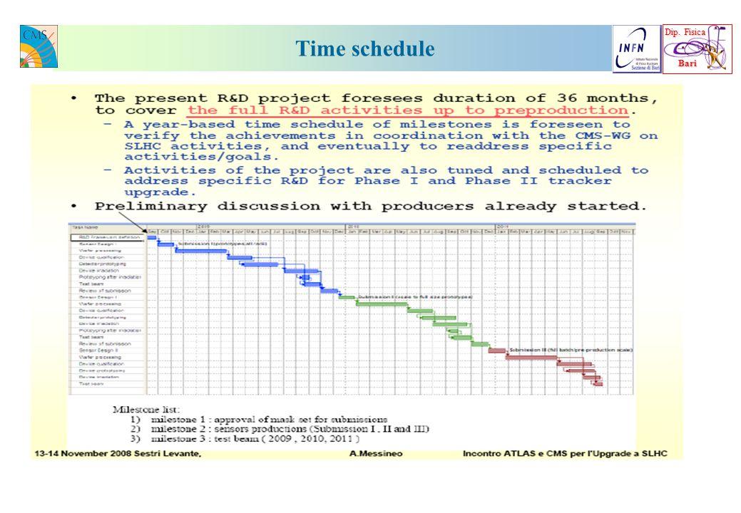 Dip. Fisica Bari Bari Time schedule
