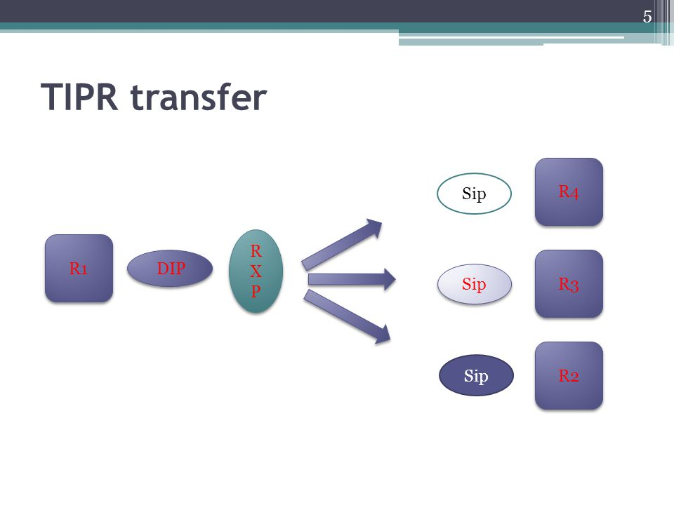 Transfer Partner Decisions Inter-repository exchange has many variables outside of RXP Specification scope ▫RXP creation options ▫RXP transfer logistics ▫Target Repository Actions upon receipt ▫Post-ingest RXP handling ▫Rights and permissions ▫Financial arrangements ▫Legal arrangements Recommend recording decisions in Inter- repository Agreement 16